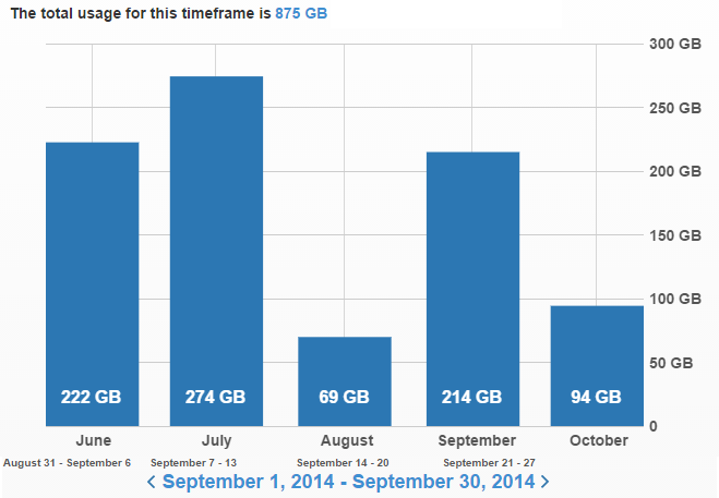 monthly usage